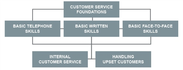 Choose your path: Customer Service Foundations; Basic Telephone Skills; Basic Written Skills; Basic Face-to-Face Skills; Internal Customer Service; and Handling Upset Customers